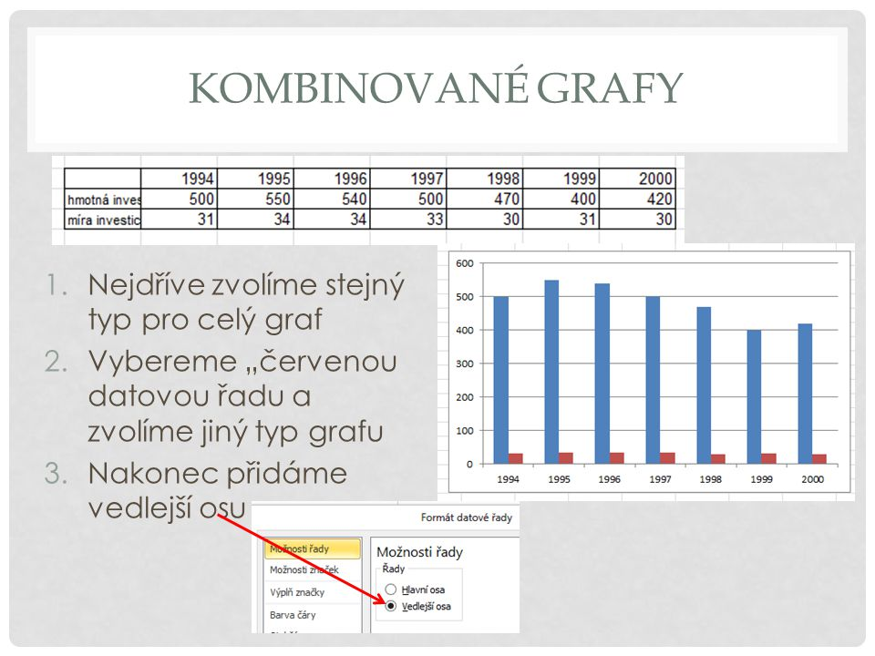 """KOMBINOVANÉ GRAFY 1.Nejdříve zvolíme stejný typ pro celý graf 2.Vybereme """"červenou datovou řadu a zvolíme jiný typ grafu 3.Nakonec přidáme vedlejší os"""