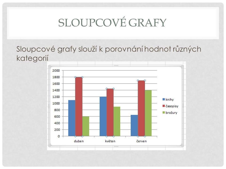SLOUPCOVÉ GRAFY Zaměnit sloupce za řádky – Nástroje grafu - Návrh