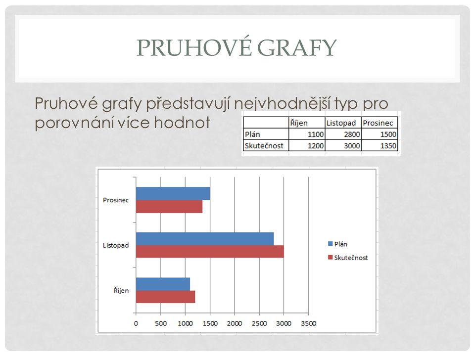 PRUHOVÉ GRAFY Pruhové grafy představují nejvhodnější typ pro porovnání více hodnot