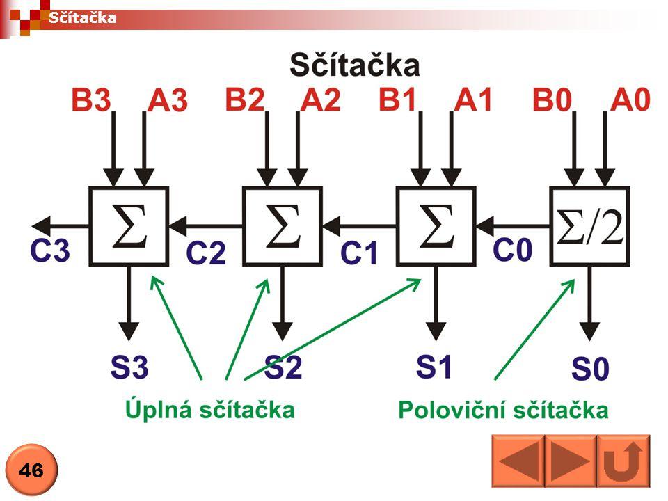 Poloviční sčítačka má jen dva vstupy - A0 a B0 VstupVýstup A0B0S0C0 vstupsoučetpřenos 0000 0110 1010 1101 Sčítačka 47
