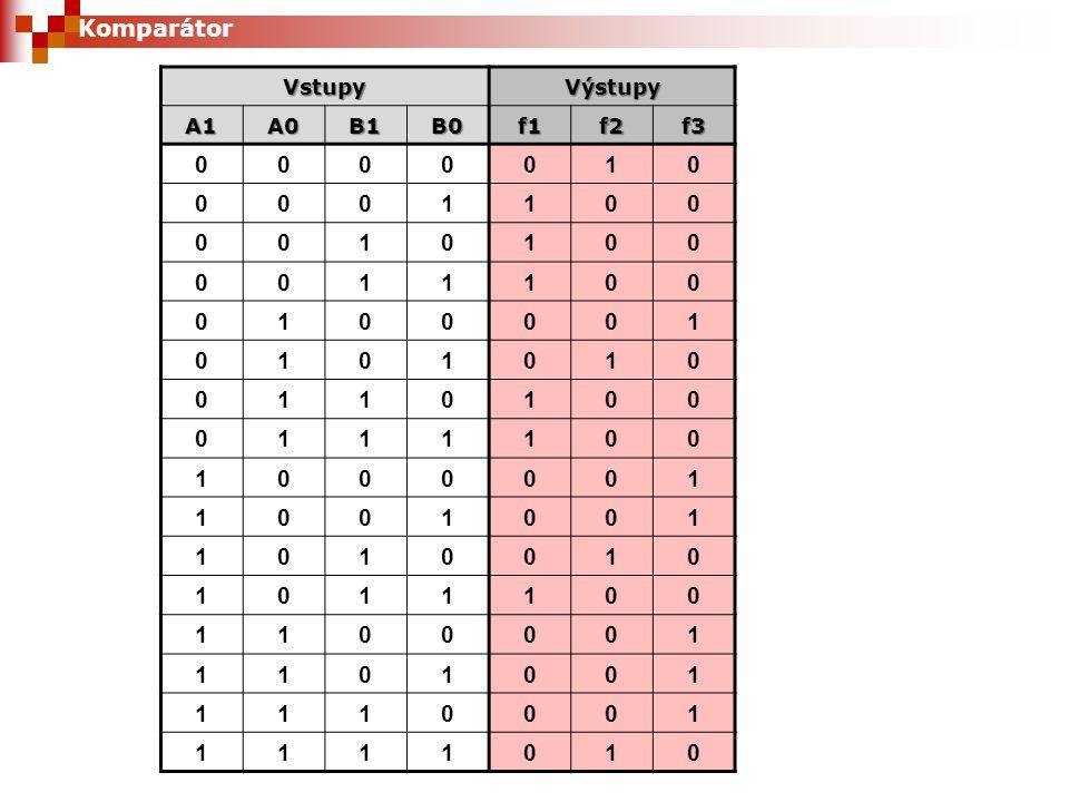 Generátor parity Paritním bitem se kontroluje správnost přenesených dat Lichá parita (odd) je doplnění do lichého počtu jedniček Sudá parita (even) je doplnění do sudého počtu jedniček AB ODD 001 010 100 111 AB EVEN 000 011 101 110