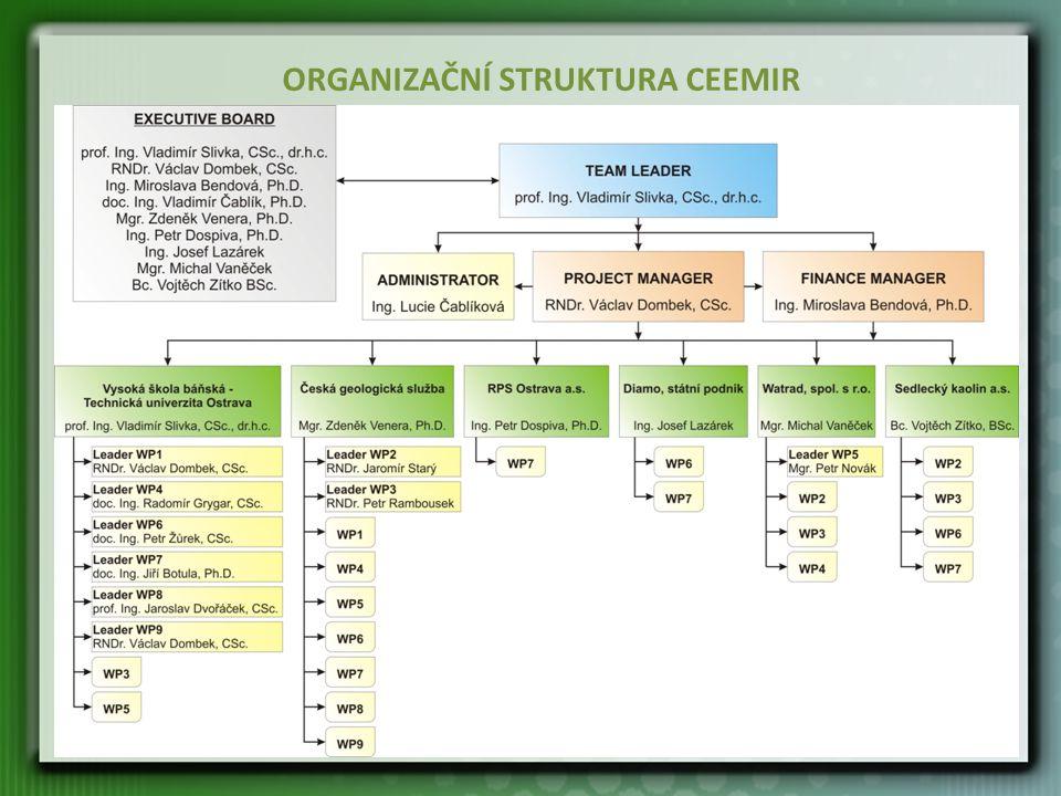 Cíle CEEMIR Hlavním cílem projektu je shrnutí dosavadních poznatků v problematice surovin, které se řadí mezi kritické komodity EU, včetně vytipování vhodných ložisek nerostných surovin a návrhu efektivního a environmentálně šetrného způsobu jejich těžby a úpravy.