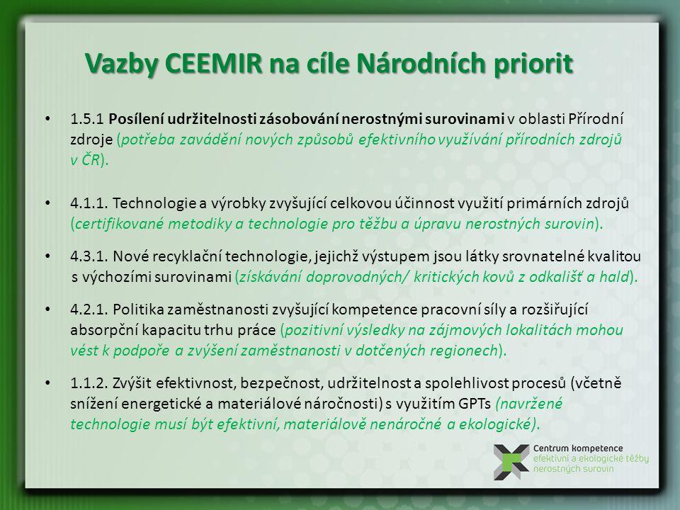 Vazby CEEMIR na cíle Národních priorit 1.5.1 Posílení udržitelnosti zásobování nerostnými surovinami v oblasti Přírodní zdroje (potřeba zavádění nových způsobů efektivního využívání přírodních zdrojů v ČR).