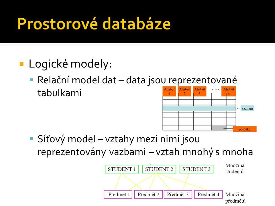  Logické modely:  Relační model dat – data jsou reprezentované tabulkami  Síťový model – vztahy mezi nimi jsou reprezentovány vazbami – vztah mnohý