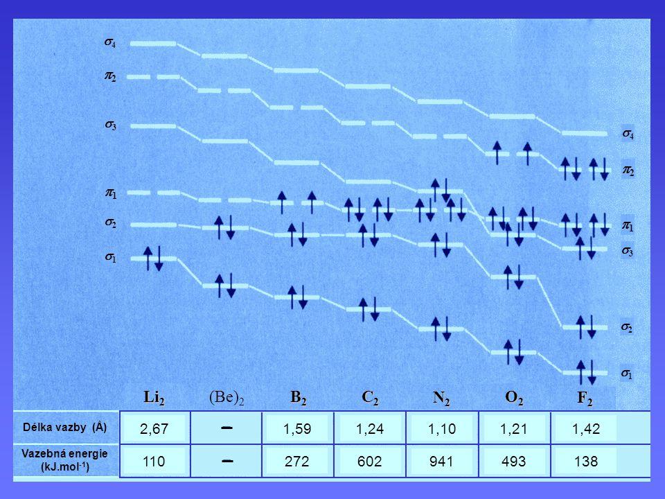 2,67 1,591,241,101,211,42 138 493941 602 272110 Li 2 (Be) 2 B2B2B2B2 C2C2C2C2 N2N2N2N2 O2O2O2O2 F2F2F2F2 Délka vazby (Å) Vazebná energie (kJ.mol -1 ) 11 22 33 44 11 22 11 22 33 44 11 22