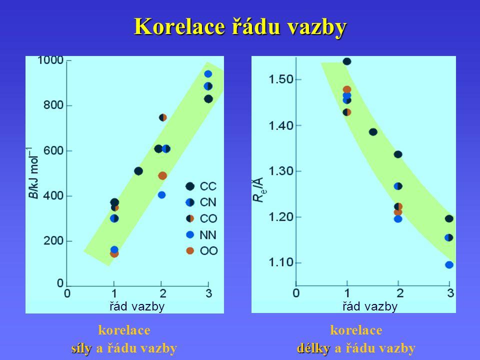 Korelace řádu vazby řád vazby síly korelace síly a řádu vazby délky korelace délky a řádu vazby