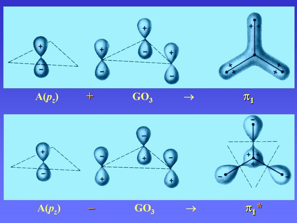 A(p z ) + GO 3 1 A(p z ) – GO 3 1*