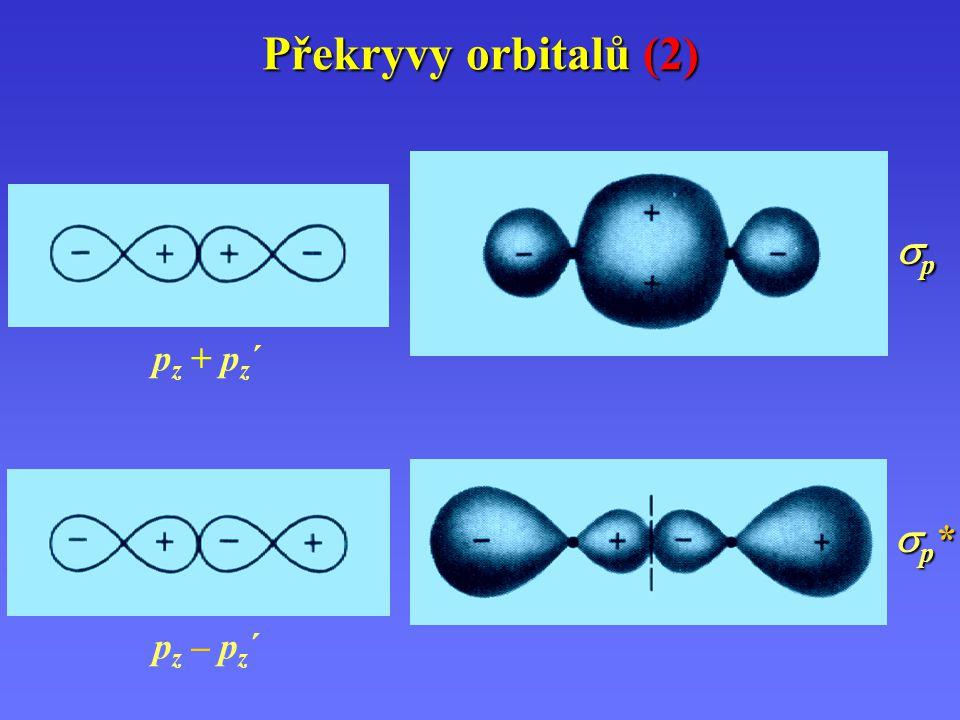 Překryvy orbitalů (3) px px – p x ´ nebo py py – py´py´ px px + p x ´ nebo py py + py´py´ x*x*x*x* y*y*y*y* xxxx yyyy