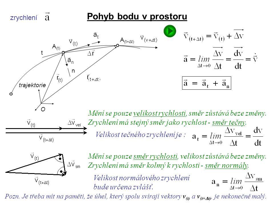 Dynamika I, 3. přednáška zrychlení Pozn. Je třeba mít na paměti, že úhel, který spolu svírají vektory v (t) a v (t+  t), je nekonečně malý. Pohyb bod