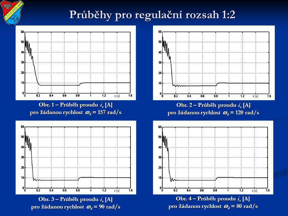 Průběhy pro regulační rozsah 1:2 Obr. 1 – Průběh proudu i s [A] pro žádanou rychlost  ž = 157 rad/s Obr. 2 – Průběh proudu i s [A] pro žádanou rychlo