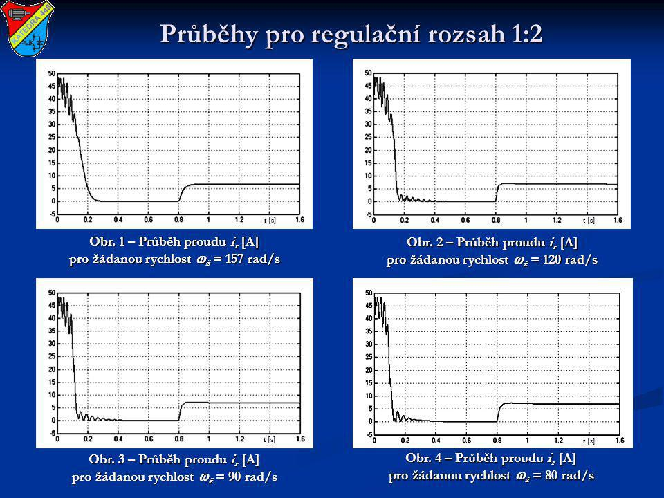 Průběhy pro regulační rozsah 1:2 Obr. 1 – Průběh proudu i r [A] pro žádanou rychlost  ž = 157 rad/s Obr. 2 – Průběh proudu i r [A] pro žádanou rychlo