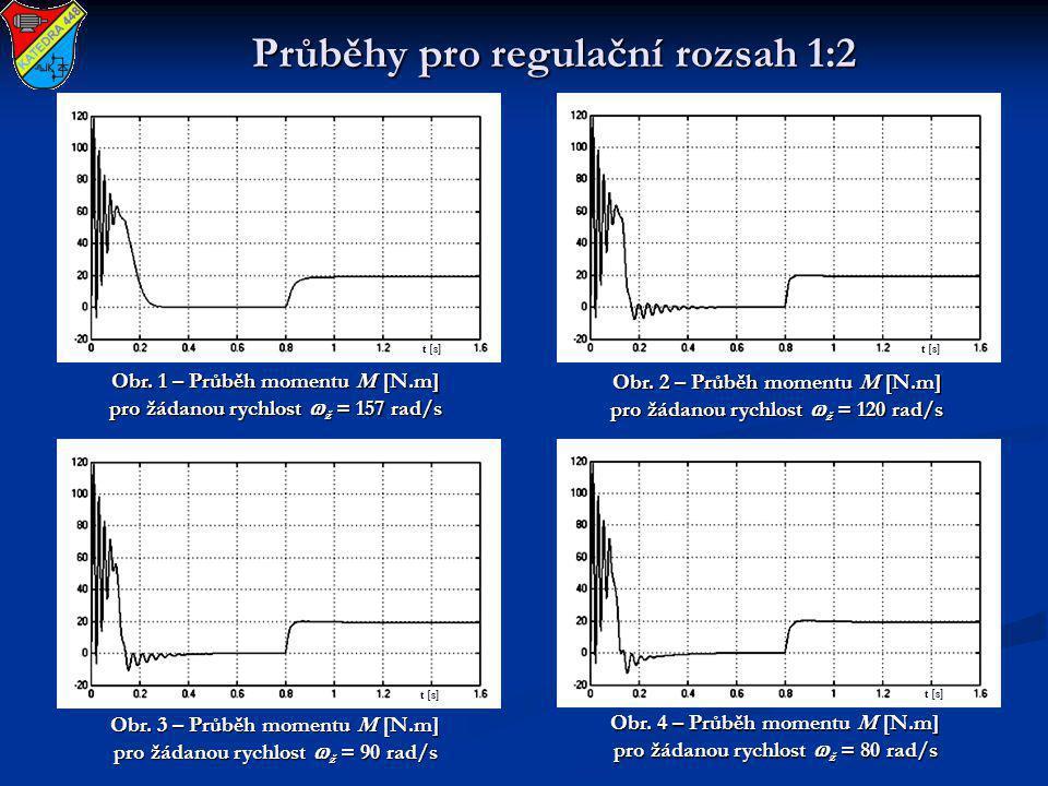 Průběhy pro regulační rozsah 1:2 Obr. 1 – Průběh momentu M [N.m] pro žádanou rychlost  ž = 157 rad/s Obr. 2 – Průběh momentu M [N.m] pro žádanou rych