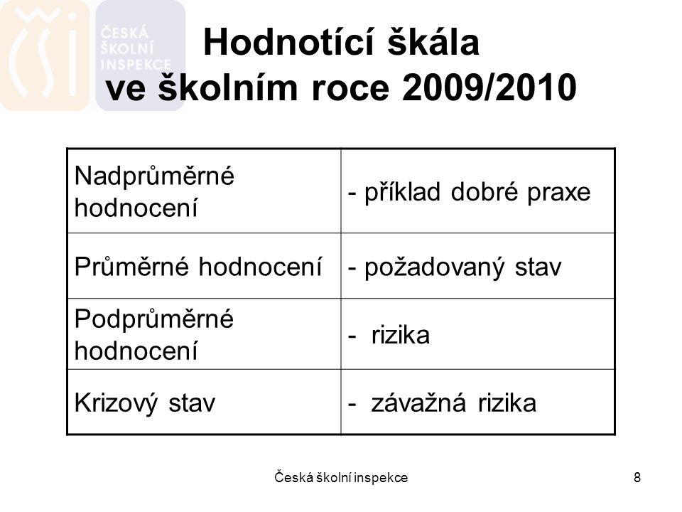 Česká školní inspekce8 Hodnotící škála ve školním roce 2009/2010 Nadprůměrné hodnocení - příklad dobré praxe Průměrné hodnocení- požadovaný stav Podpr