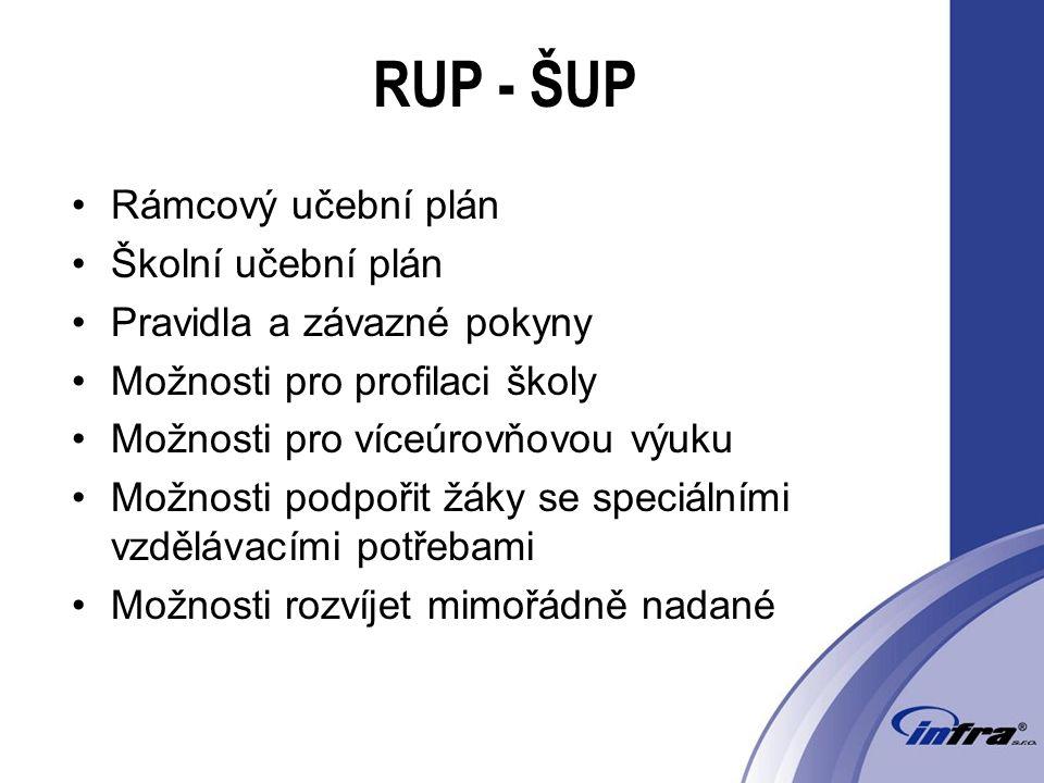 RUP - ŠUP Rámcový učební plán Školní učební plán Pravidla a závazné pokyny Možnosti pro profilaci školy Možnosti pro víceúrovňovou výuku Možnosti podpořit žáky se speciálními vzdělávacími potřebami Možnosti rozvíjet mimořádně nadané