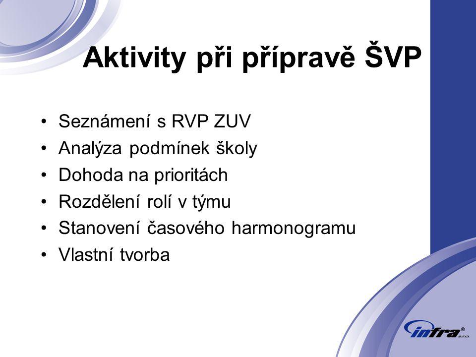 Aktivity při přípravě ŠVP Seznámení s RVP ZUV Analýza podmínek školy Dohoda na prioritách Rozdělení rolí v týmu Stanovení časového harmonogramu Vlastní tvorba