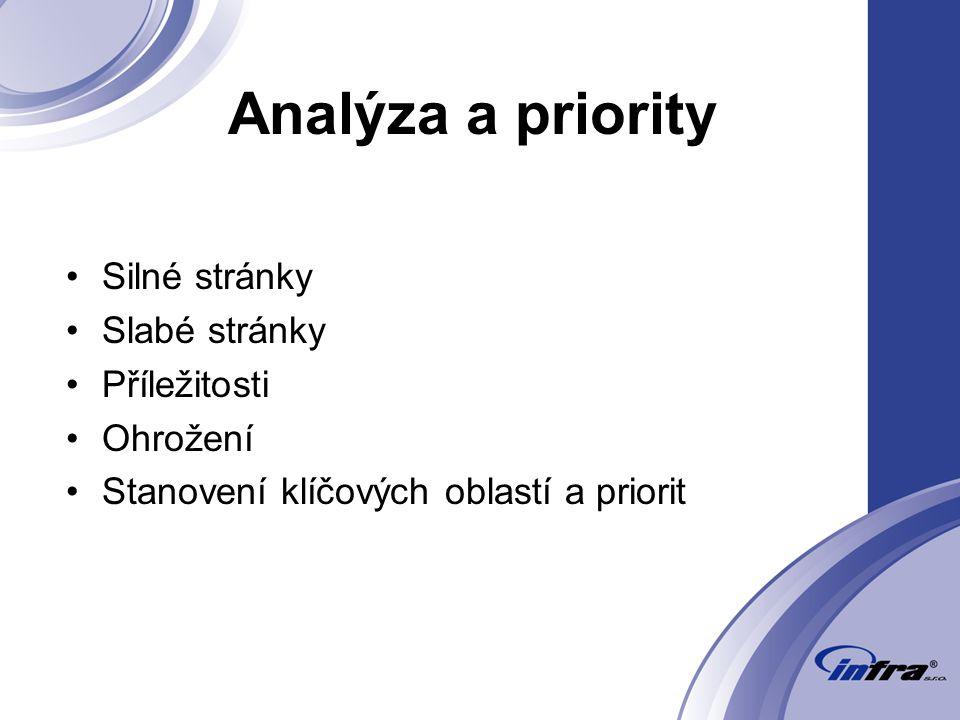 Analýza a priority Silné stránky Slabé stránky Příležitosti Ohrožení Stanovení klíčových oblastí a priorit