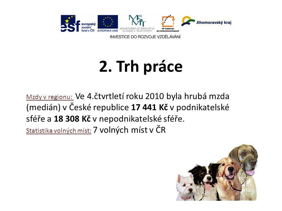 2. Trh práce Mzdy v regionu: Ve 4.čtvrtletí roku 2010 byla hrubá mzda (medián) v České republice 17 441 Kč v podnikatelské sféře a 18 308 Kč v nepodni