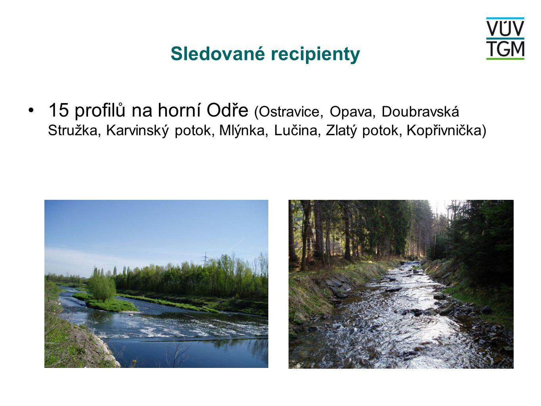 Sledované recipienty 15 profilů na horní Odře (Ostravice, Opava, Doubravská Stružka, Karvinský potok, Mlýnka, Lučina, Zlatý potok, Kopřivnička)