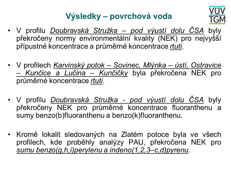 Výsledky – povrchová voda V profilu Doubravská Stružka – pod výustí dolu ČSA byly překročeny normy environmentální kvality (NEK) pro nejvyšší přípustné koncentrace a průměrné koncentrace rtuti.