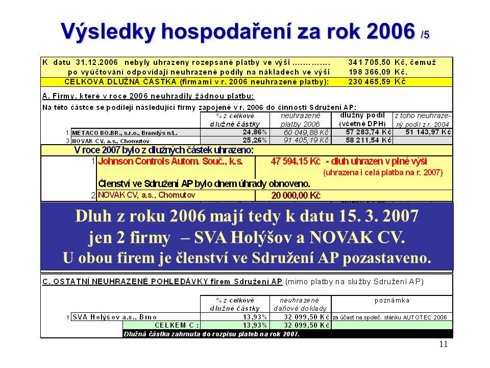 11 Výsledky hospodaření za rok 2006 /5 Dluh z roku 2006 mají tedy k datu 15. 3. 2007 jen 2 firmy – SVA Holýšov a NOVAK CV. U obou firem je členství ve