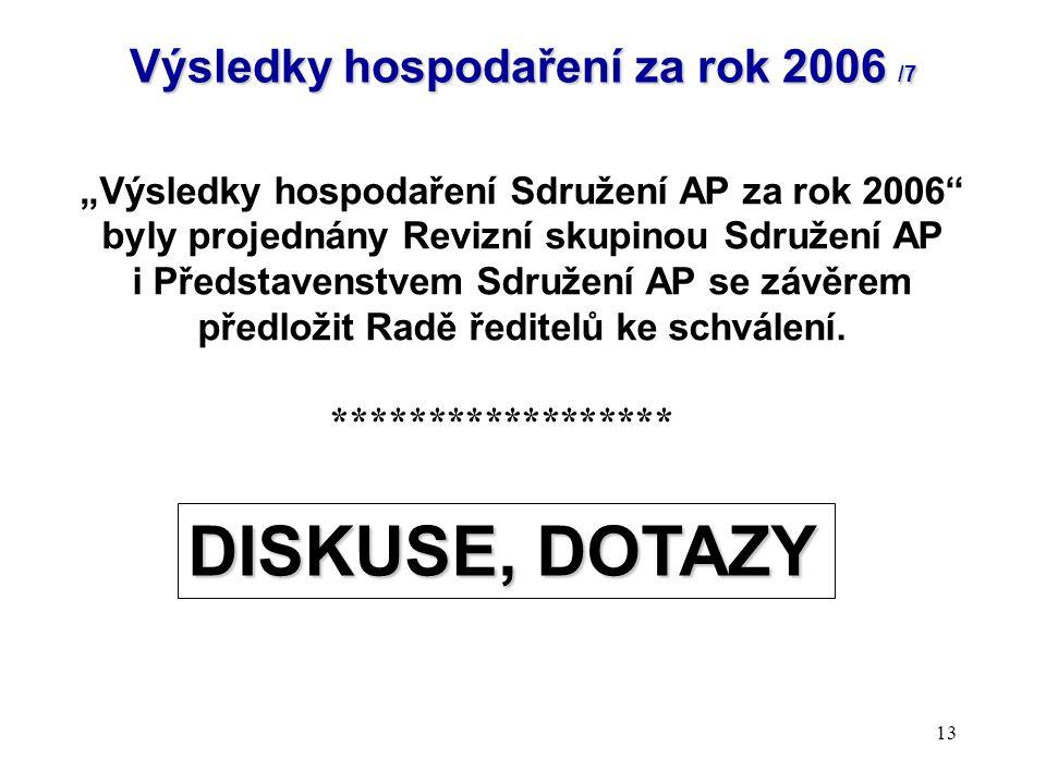 """13 Výsledky hospodaření za rok 2006 /7 """"Výsledky hospodaření Sdružení AP za rok 2006"""" byly projednány Revizní skupinou Sdružení AP i Představenstvem S"""