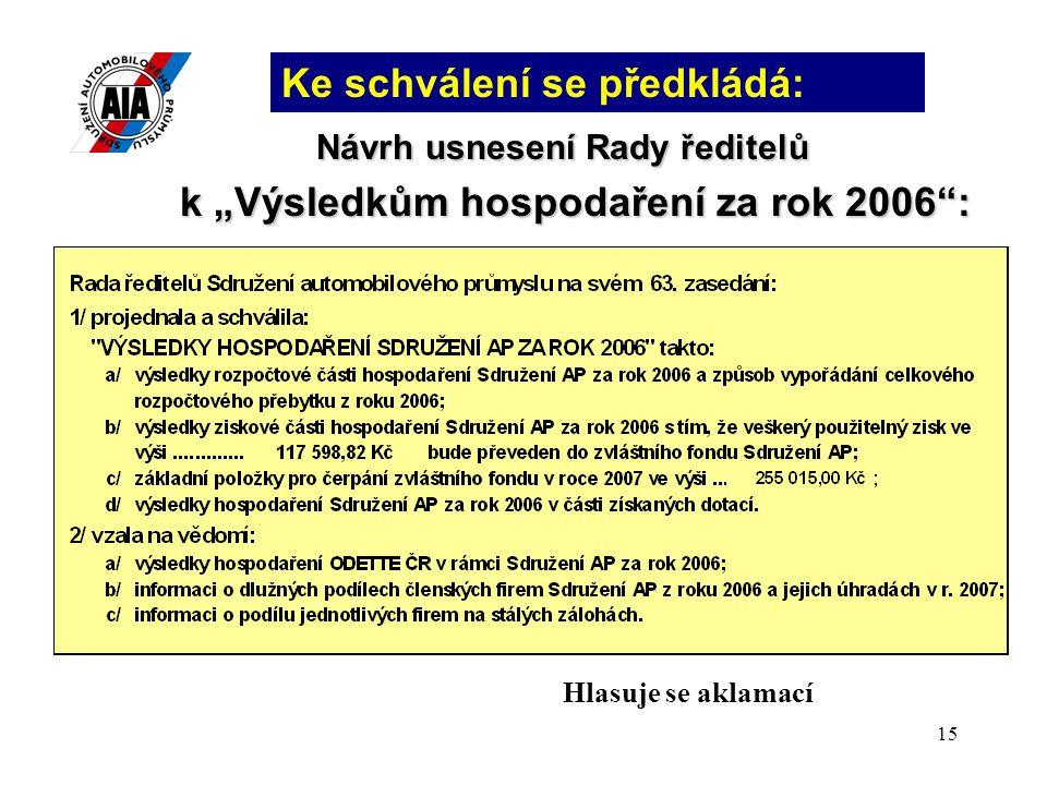 """15 Návrh usnesení Rady ředitelů k """"Výsledkům hospodaření za rok 2006"""": Ke schválení se předkládá: Hlasuje se aklamací"""