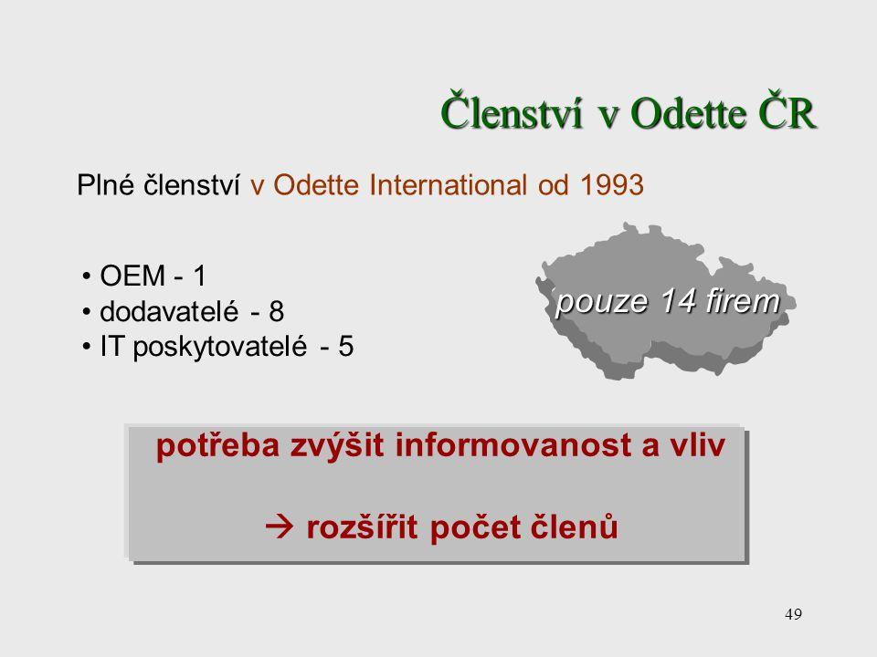 49 OEM - 1 dodavatelé - 8 IT poskytovatelé - 5 Členství v Odette ČR pouze 14 firem potřeba zvýšit informovanost a vliv  rozšířit počet členů Plné čle