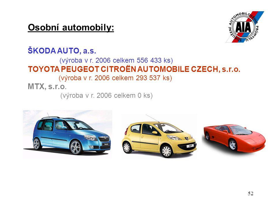 52 Osobní automobily: ŠKODA AUTO, a.s. (výroba v r. 2006 celkem 556 433 ks) TOYOTA PEUGEOT CITROËN AUTOMOBILE CZECH, s.r.o. (výroba v r. 2006 celkem 2