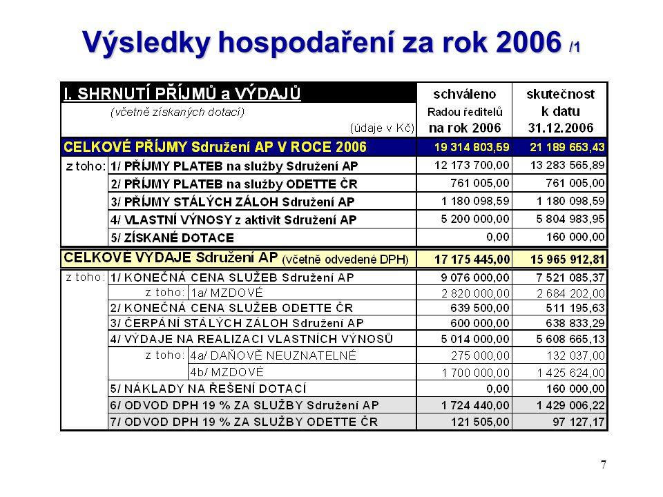 7 Výsledky hospodaření za rok 2006 /1
