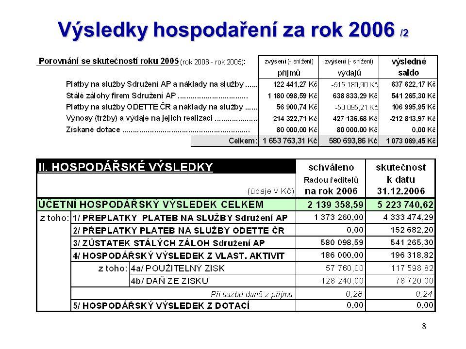 8 Výsledky hospodaření za rok 2006 /2