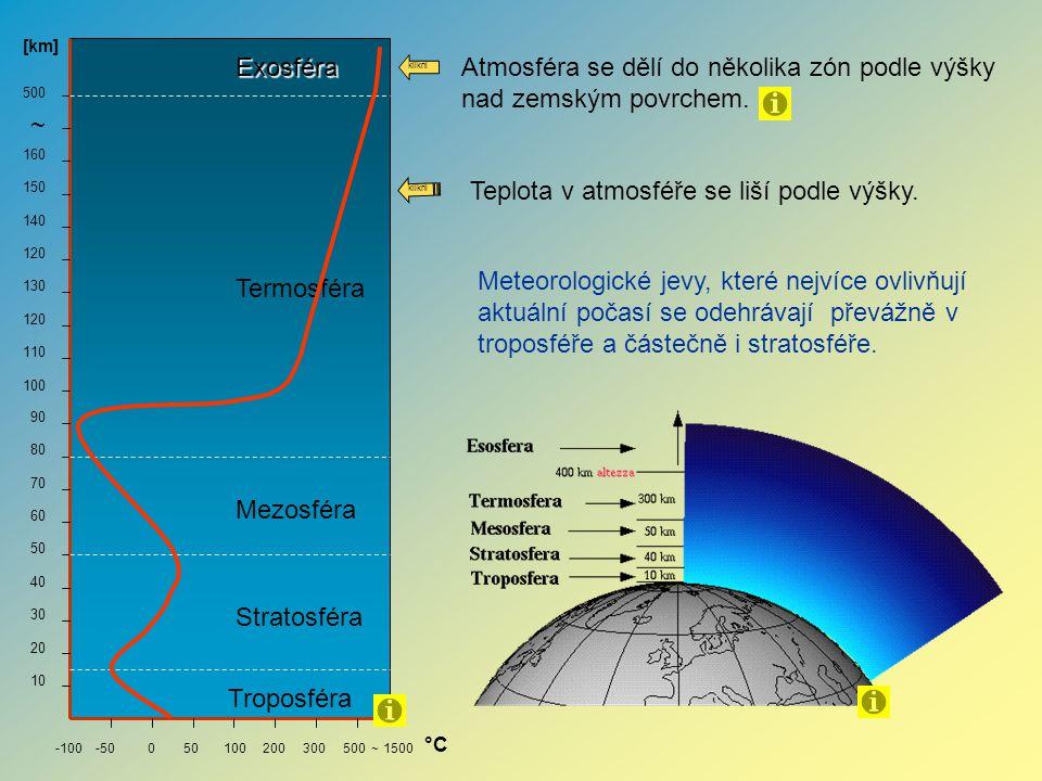 -100 -50 0 50 100 200 300 500 ~ 1500 160 150 140 120 130 120 110 100 90 80 70 60 50 40 30 20 10 ~ 500 [km] °C Troposféra Stratosféra Mezosféra Termosf