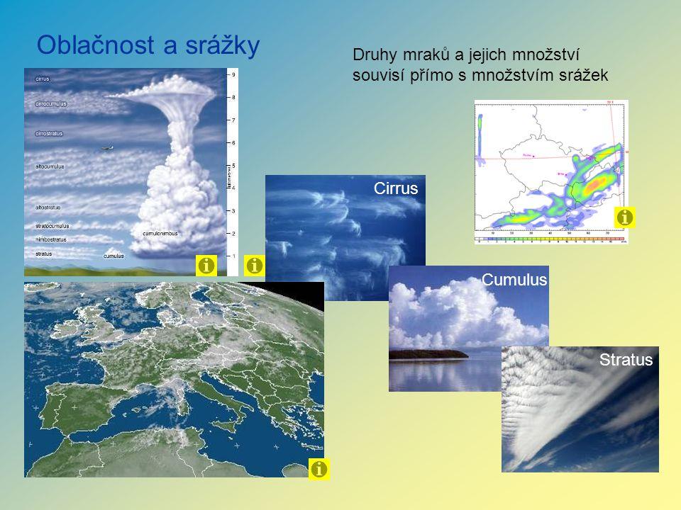 Oblačnost a srážky Cirrus Cumulus Stratus Druhy mraků a jejich množství souvisí přímo s množstvím srážek