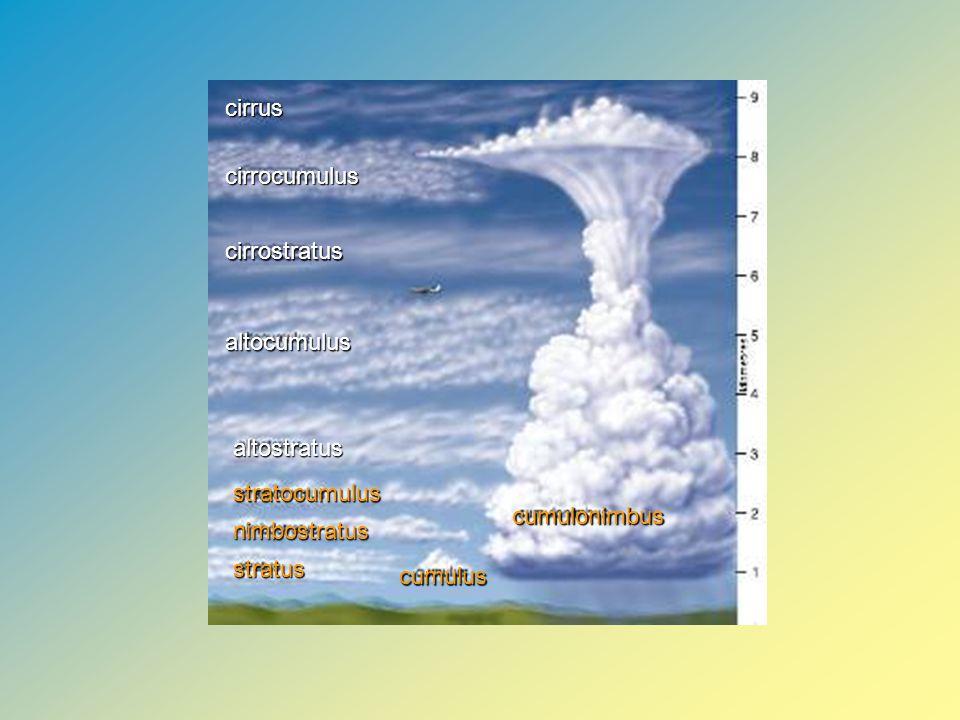 cirrus cirrocumulus cirrostratus altocumulus altostratus stratocumulus nimbostratus stratus cumulus cumulonimbus