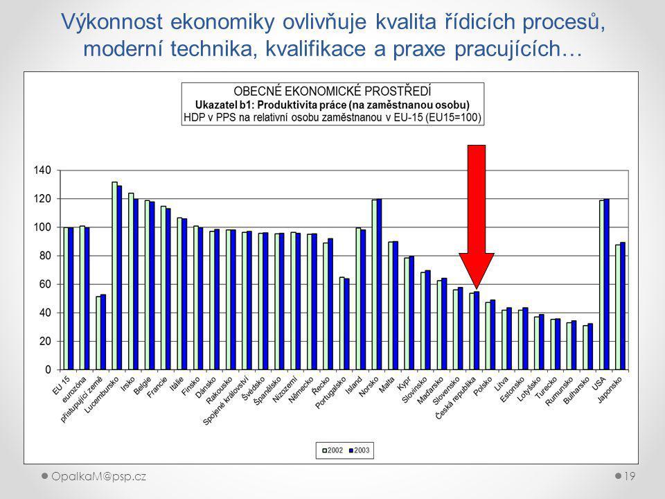 OpalkaM@psp.cz 19 Výkonnost ekonomiky ovlivňuje kvalita řídicích procesů, moderní technika, kvalifikace a praxe pracujících…