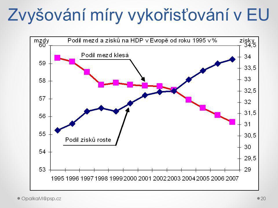 OpalkaM@psp.cz 20 OpalkaM@psp.cz20 Zvyšování míry vykořisťování v EU