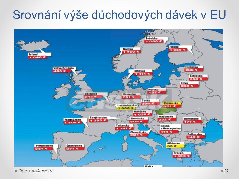 OpalkaM@psp.cz 22 OpalkaM@psp.cz22 Srovnání výše důchodových dávek v EU