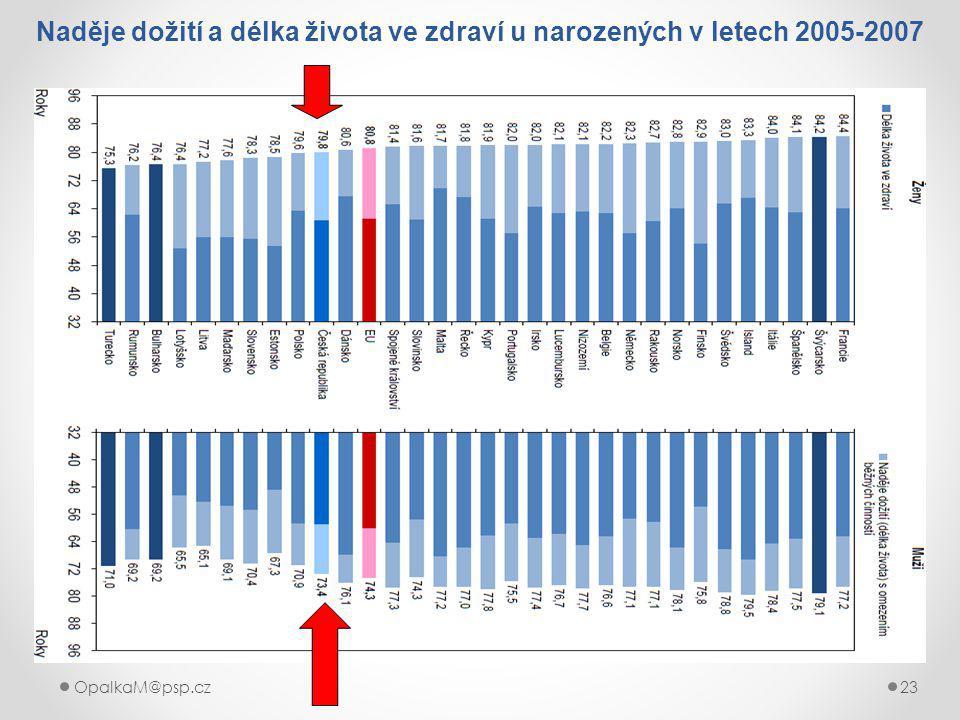 OpalkaM@psp.cz 23 Naděje dožití a délka života ve zdraví u narozených v letech 2005-2007