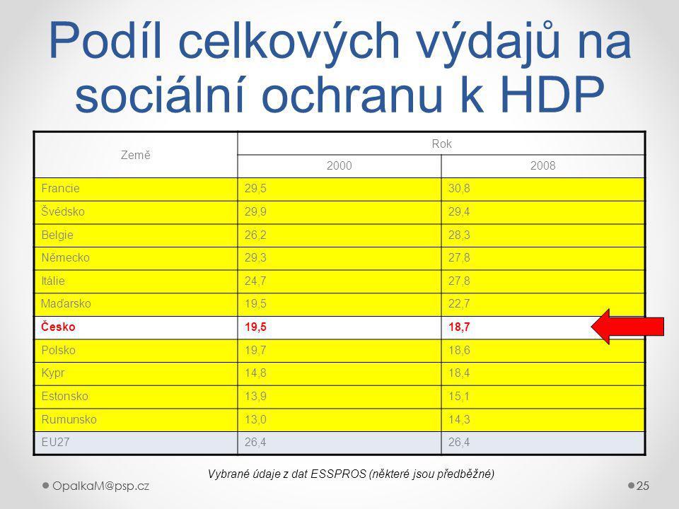 OpalkaM@psp.cz 25 OpalkaM@psp.cz25 Podíl celkových výdajů na sociální ochranu k HDP Země Rok 20002008 Francie29,530,8 Švédsko29,929,4 Belgie26,228,3 Německo29,327,8 Itálie24,727,8 Maďarsko19,522,7 Česko19,518,7 Polsko19,718,6 Kypr14,818,4 Estonsko13,915,1 Rumunsko13,014,3 EU2726,4 Vybrané údaje z dat ESSPROS (některé jsou předběžné)