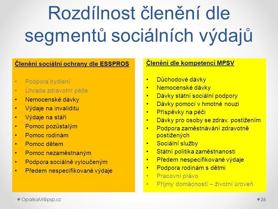 OpalkaM@psp.cz 26 OpalkaM@psp.cz26 Rozdílnost členění dle segmentů sociálních výdajů Členění sociální ochrany dle ESSPROS Podpora bydlení Úhrada zdravotní péče Nemocenské dávky Výdaje na invaliditu Výdaje na stáří Pomoc pozůstalým Pomoc rodinám Pomoc dětem Pomoc nezaměstnaným Podpora sociálně vyloučeným Předem nespecifikované výdaje Členění dle kompetencí MPSV Důchodové dávky Nemocenské dávky Dávky státní sociální podpory Dávky pomoci v hmotné nouzi Příspěvky na péči Dávky pro osoby se zdrav.