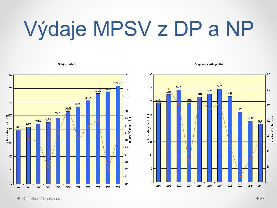 OpalkaM@psp.cz 27 OpalkaM@psp.cz27 Výdaje MPSV z DP a NP