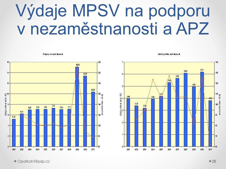 OpalkaM@psp.cz 28 OpalkaM@psp.cz28 Výdaje MPSV na podporu v nezaměstnanosti a APZ