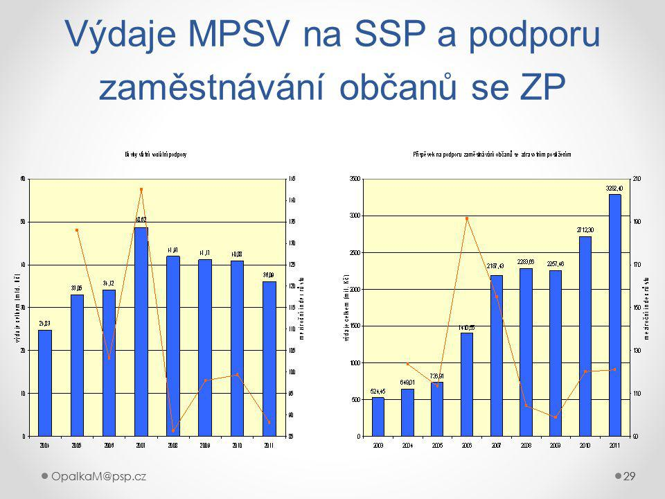 OpalkaM@psp.cz 29 OpalkaM@psp.cz29 Výdaje MPSV na SSP a podporu zaměstnávání občanů se ZP