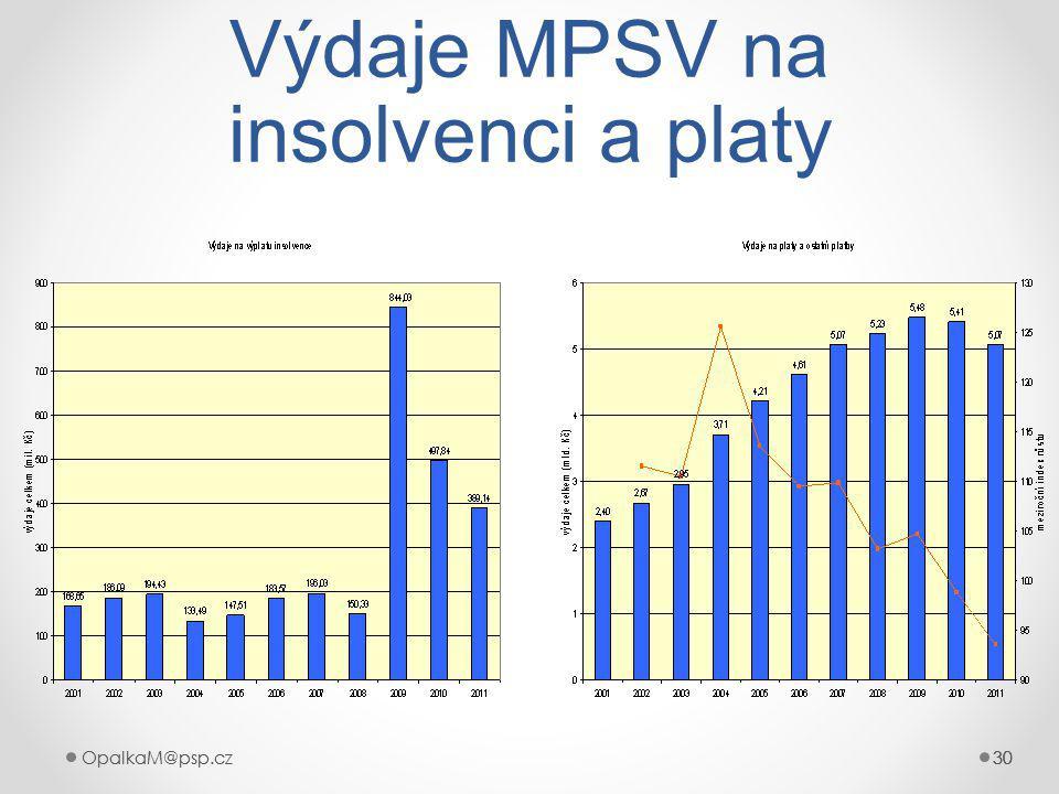 OpalkaM@psp.cz 30 OpalkaM@psp.cz30 Výdaje MPSV na insolvenci a platy