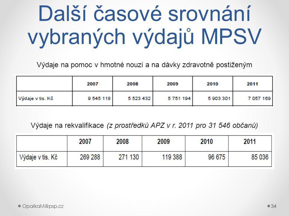 OpalkaM@psp.cz 34 OpalkaM@psp.cz34 Další časové srovnání vybraných výdajů MPSV Výdaje na pomoc v hmotné nouzi a na dávky zdravotně postiženým Výdaje na rekvalifikace (z prostředků APZ v r.