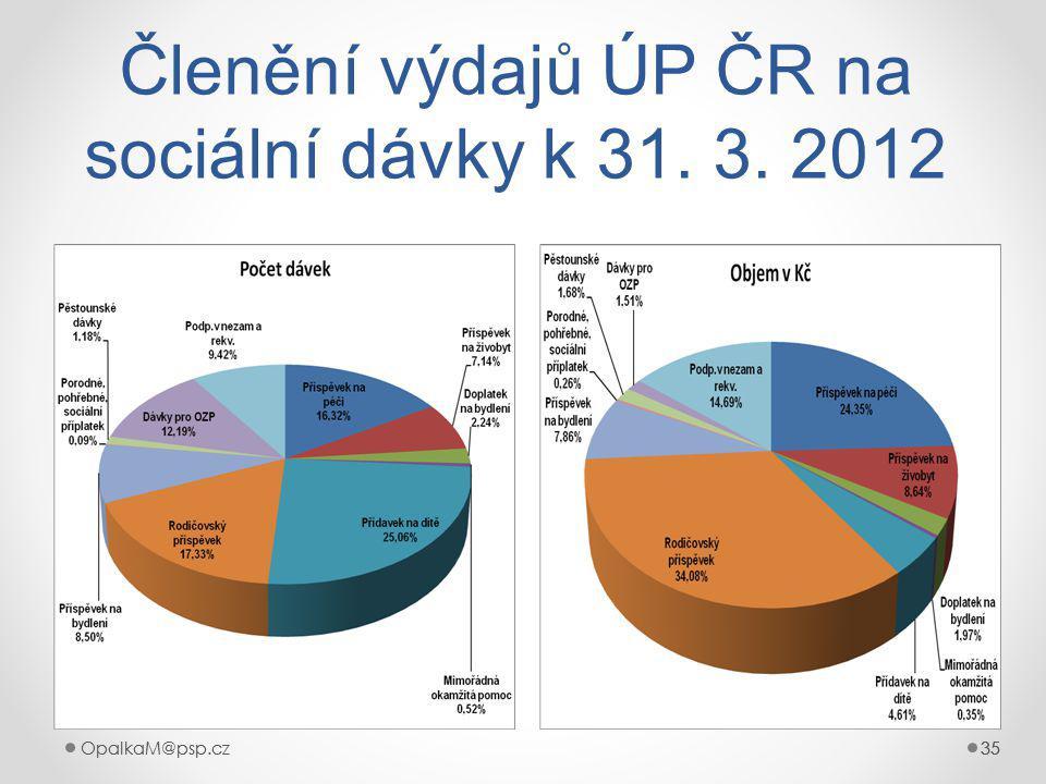 OpalkaM@psp.cz 35 OpalkaM@psp.cz35 Členění výdajů ÚP ČR na sociální dávky k 31. 3. 2012