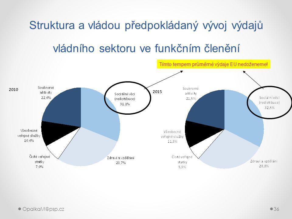 OpalkaM@psp.cz 36 Struktura a vládou předpokládaný vývoj výdajů vládního sektoru ve funkčním členění Tímto tempem průměrné výdaje EU nedoženeme!