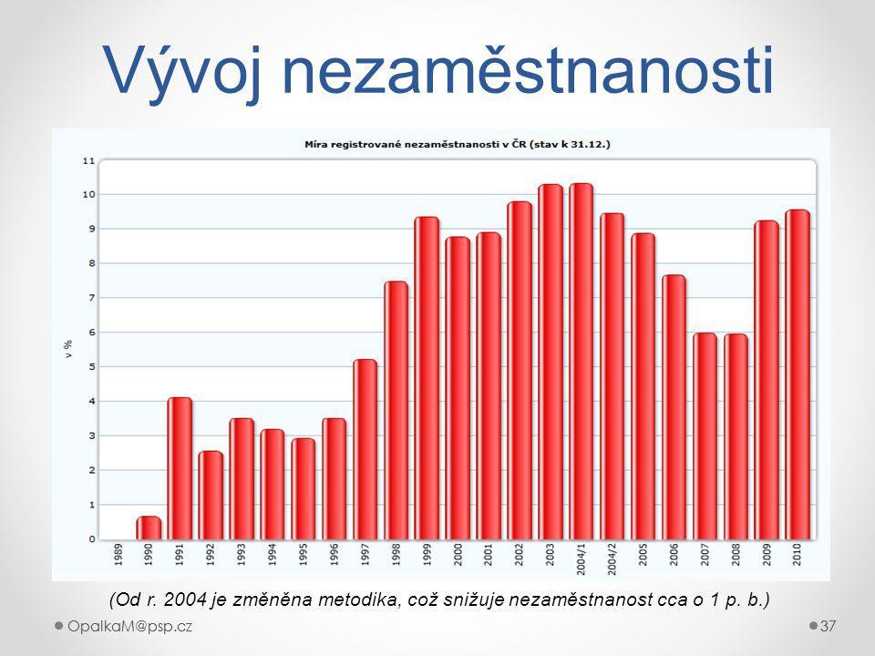 OpalkaM@psp.cz 37 OpalkaM@psp.cz37 Vývoj nezaměstnanosti (Od r.
