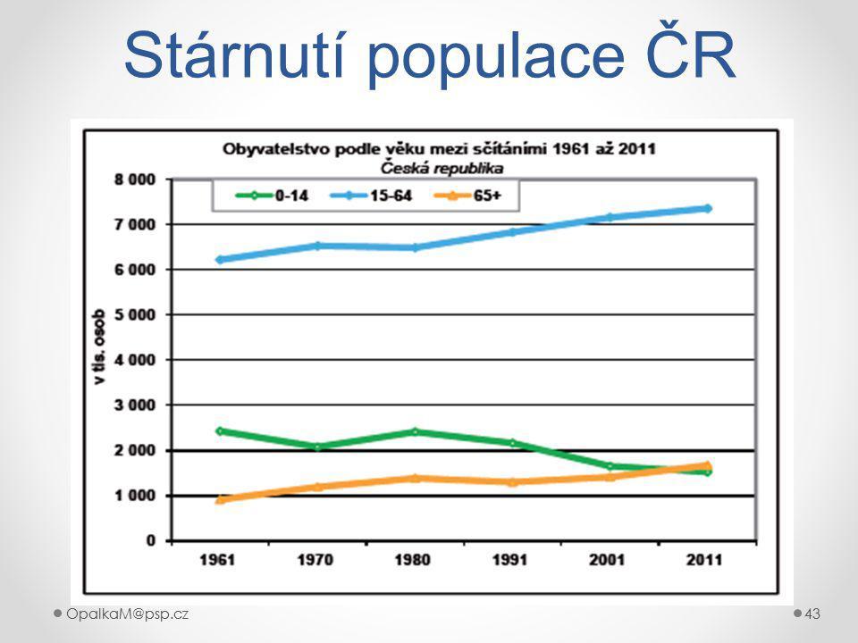 OpalkaM@psp.cz 43 OpalkaM@psp.cz43 Stárnutí populace ČR