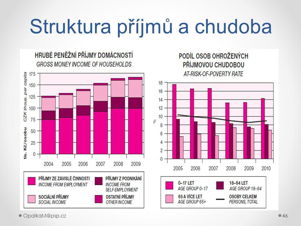 OpalkaM@psp.cz 46 OpalkaM@psp.cz46 Struktura příjmů a chudoba
