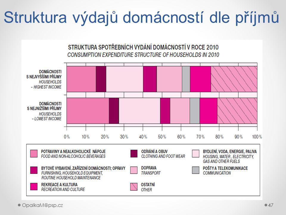 OpalkaM@psp.cz 47 OpalkaM@psp.cz47 Struktura výdajů domácností dle příjmů